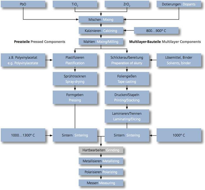 Piezo Ceramic Manufacturing Process